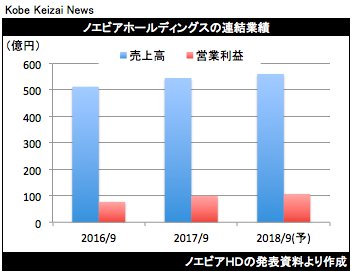 20171107ノエビアHD決算グラフ