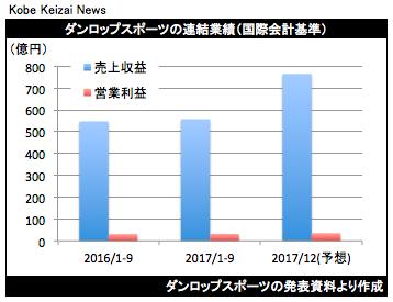 20171107ダンロップス決算グラフ