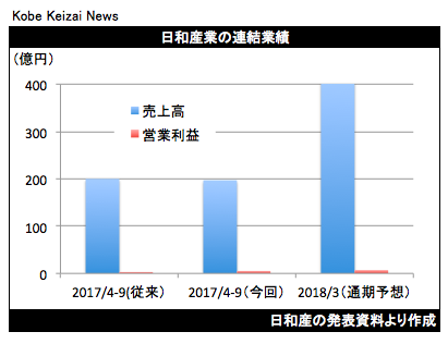 20171108日和産業績修正グラフ