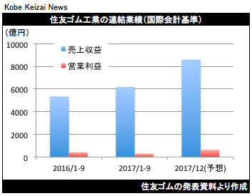 20171108住友ゴム決算グラフ