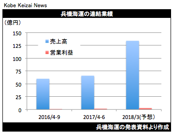 20171109兵機海運決算グラフ