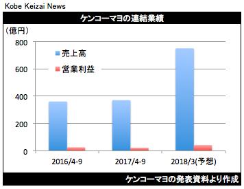 20171109ケンコーマヨ決算グラフ