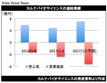 20171110カルナバイオ決算グラフ