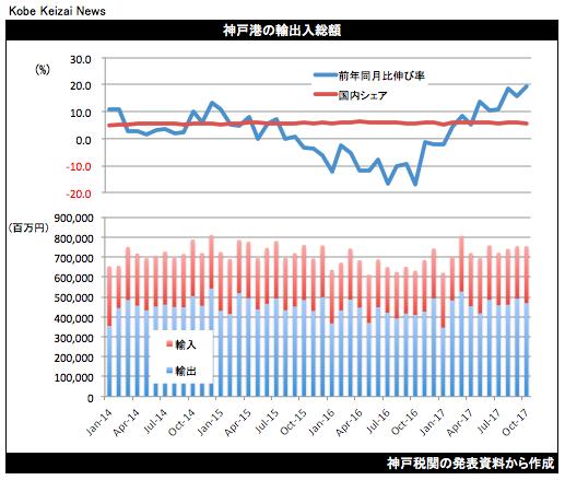 20171120貿易統計グラフ