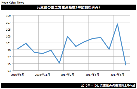 20171120鉱工業生産グラフ