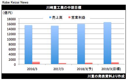 20171121川重中計グラフ