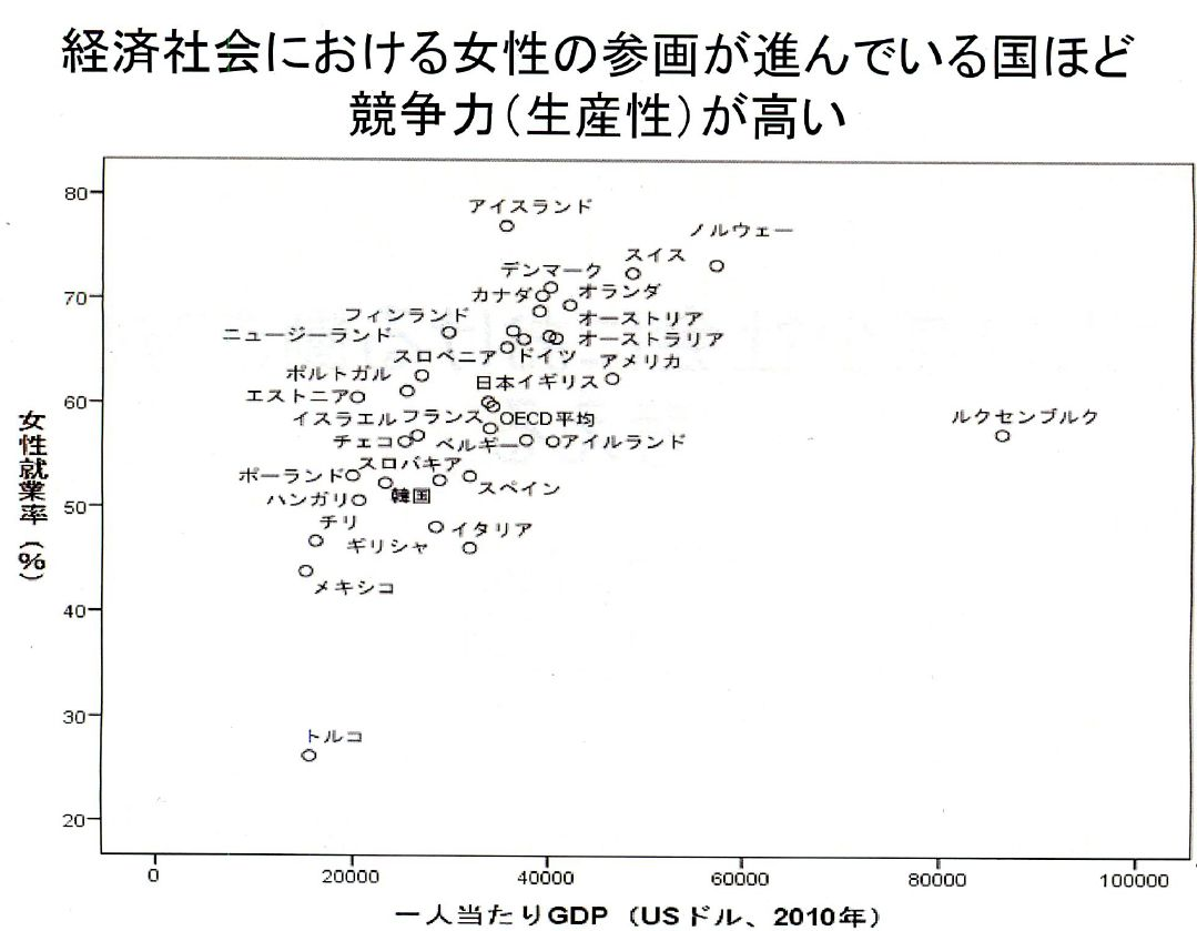 女性の就業率とGDP