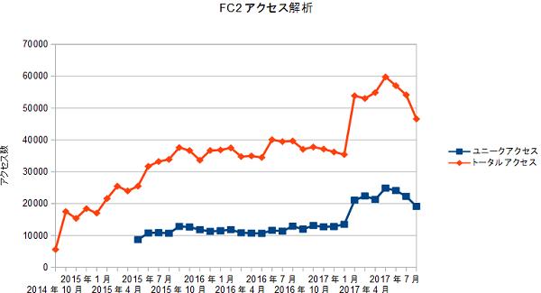 FC2access20171001.png