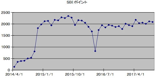 SBIpoint20171001.png