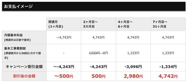 nuro光500円ワンコイン料金内訳