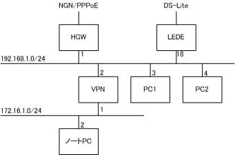 DS-Lite論理構成
