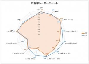171002グラフ