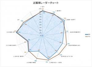 171002グラフ1