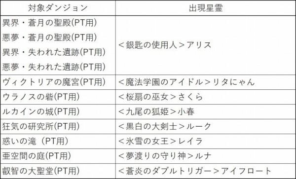クロスジョブファンタジーMMORPG『星界神話』 3周年記念イベントを開催したよ~!!!!