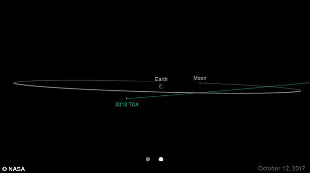 【2012 TC4】2017年10月12日頃に「小惑星」が月の軌道の内側を通過する…欧州宇宙機関「地球衝突の可能性はない」