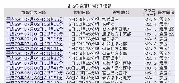 【地震相次ぐ】気象庁「九州での震度5弱は一連の熊本地震の活動域」「北海道での震度5弱は逆断層型と横ずれ型の両方の要素、同程度の地震に注意して」