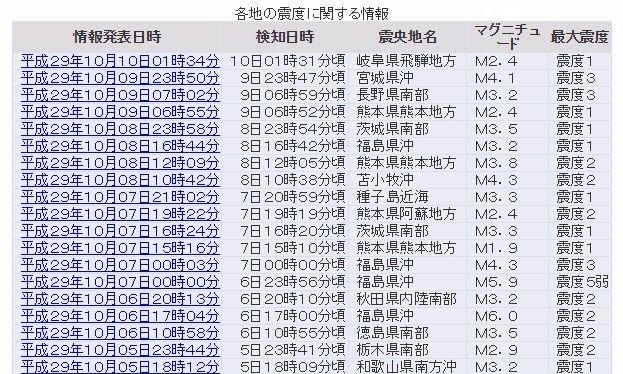 長野南部と宮城県沖で震度3の地震…余震なのか、最近地震また増えたよな