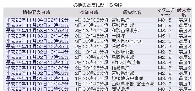 【満月】昨日だけで日本各地に「震度3以上の地震が3回」も発生…十勝沖でM5.1 和歌山県北部でM3.5 茨城県北部でM4.9