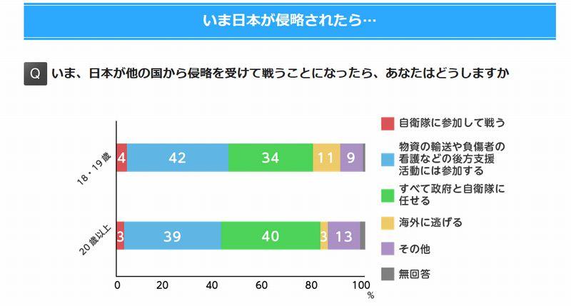 【国民意識】もし戦争が起きたら、あなたは「自衛隊」に参加して戦いますか? → はい「7%」 いいえ「93%」