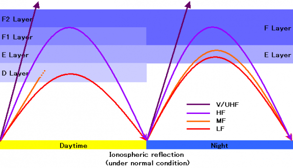 Ionospheric_reflectionDay_and_Night.png