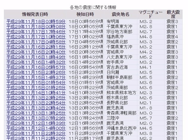 【多発】昨日は福島で「震度4」今日は早朝に九州で「震度3」…最近、震度3ぐらいの地震増えてないか?