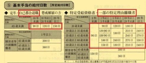 170928-2雇用保険給付日数表1