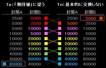 (2500,5000)~(40000,80000)