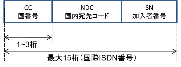 kokusai_isdn_no_r2.png