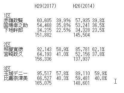 沖縄選挙区1-3区比較
