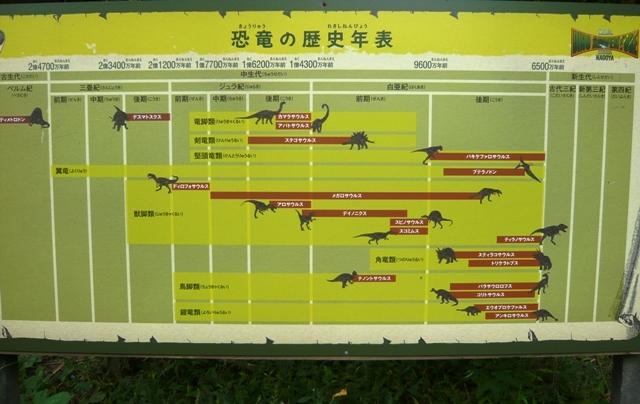 ディノアドベンチャー:恐竜の歴史年表