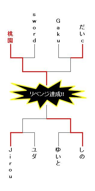 20171101 第3回最悪会リベンジトーナメント最終結果