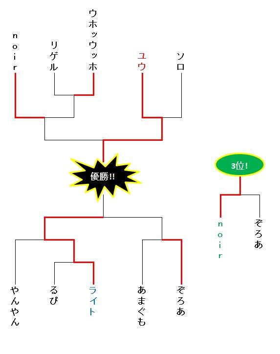 20171103 第3回最悪会最終結果