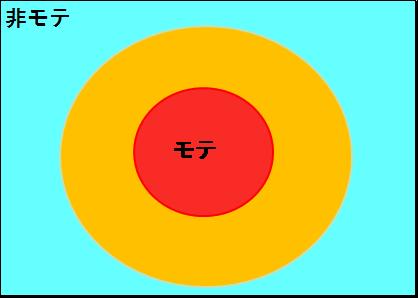 モテ非モテ概念図1