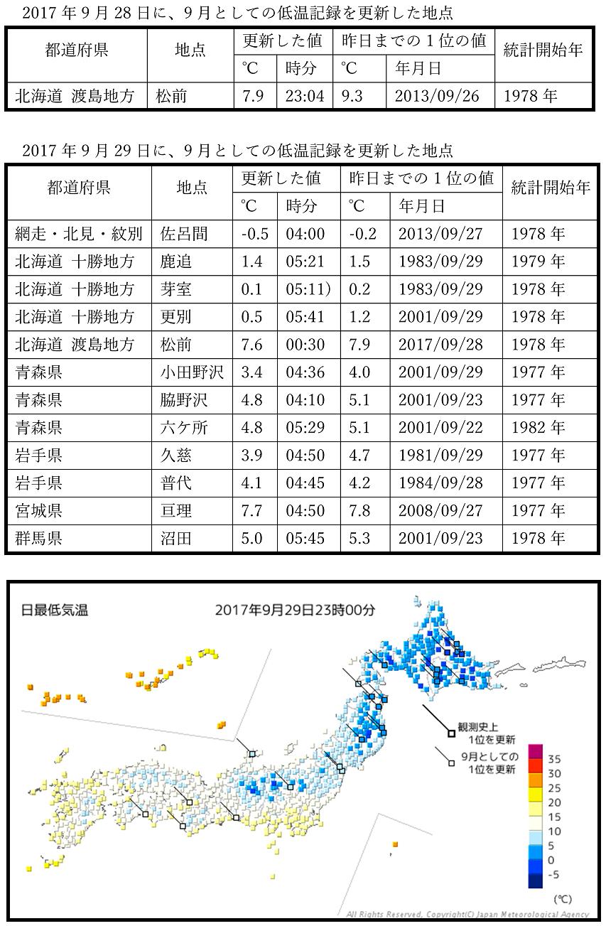 北日本で低温記録が更新