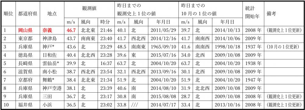 岡山県アメダス奈義が全国ランキングのトップ