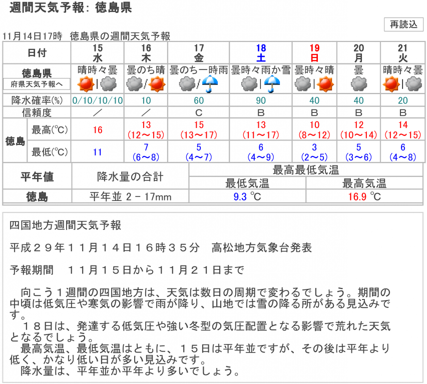 11月14日17時 徳島県の週間天気予報
