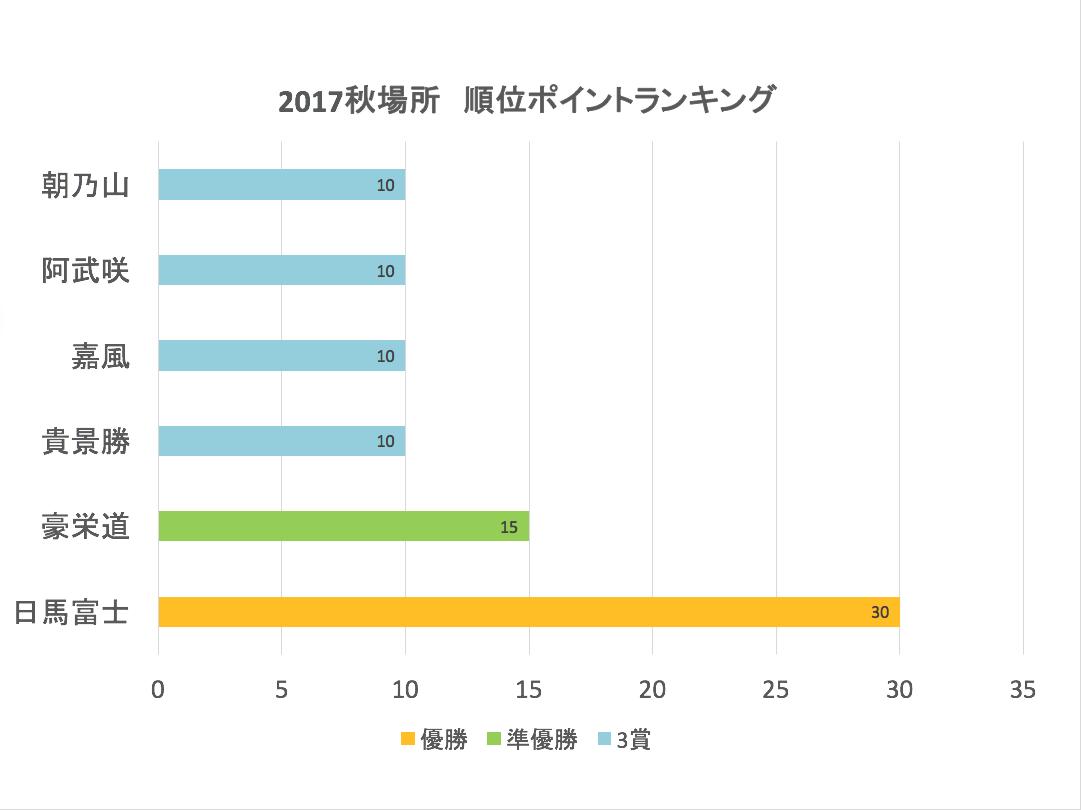 順位ポイントランキング_2017秋場所