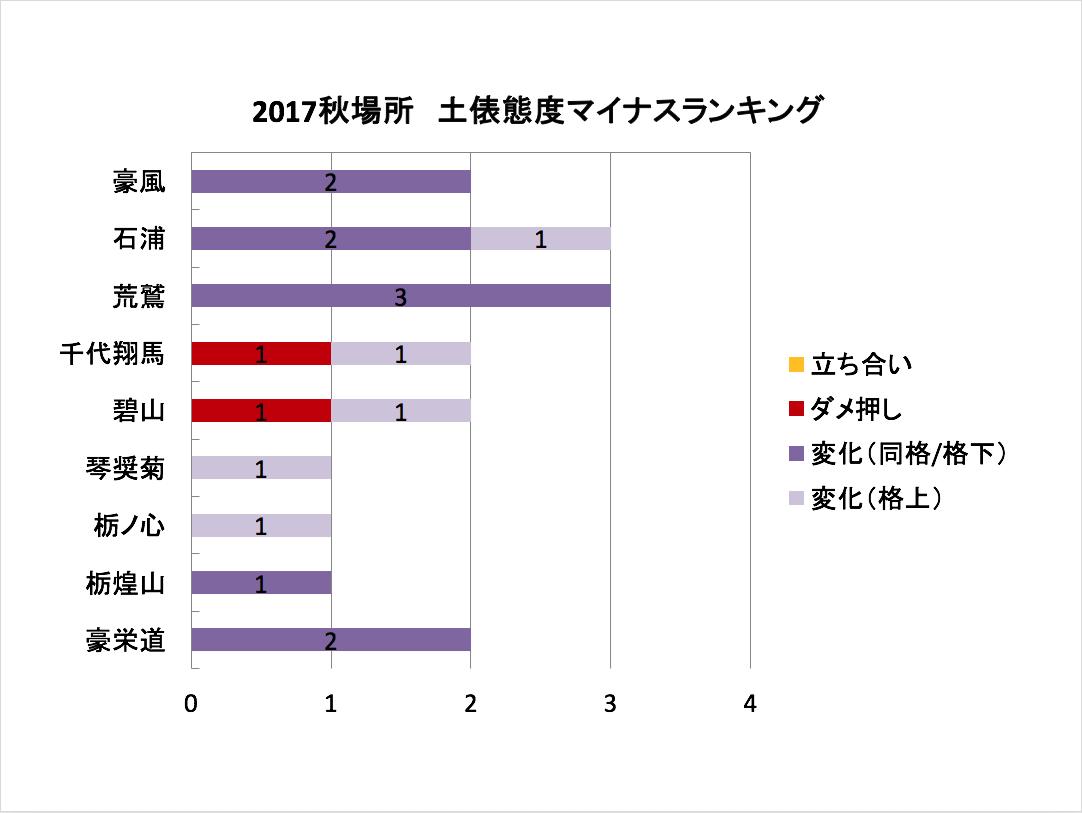 土俵態度マイナスランキング_2017秋場所