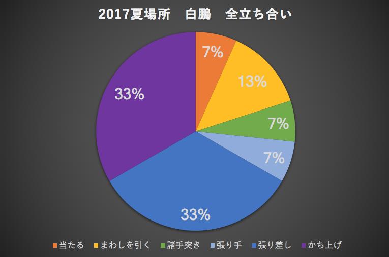 2017夏場所白鵬全立ち合い
