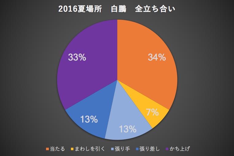 2016夏場所白鵬全立ち合い