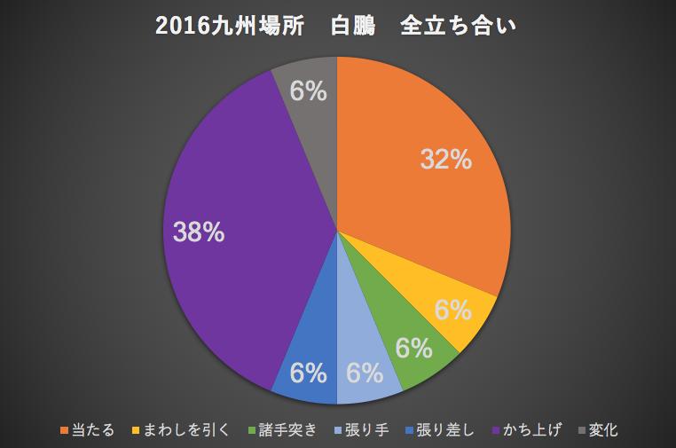 2016九州場所白鵬全立ち合い