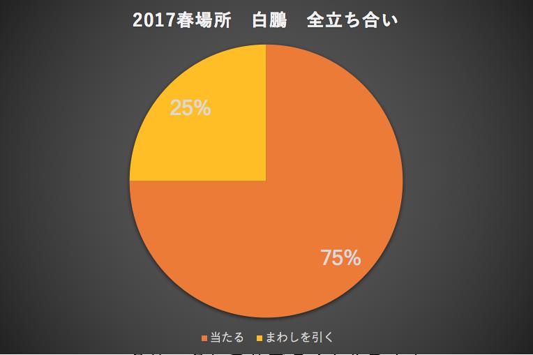 2017春場所白鵬全立ち合い