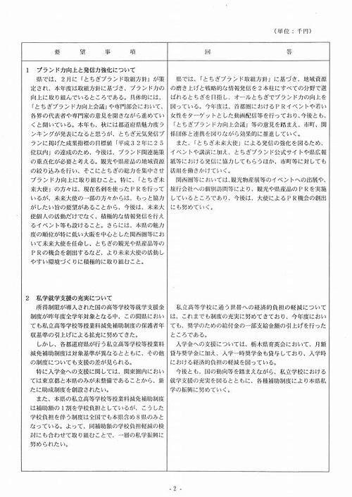 栃木県議会<民進党・無所属クラブ>年度中間期 政策推進・予算化要望 知事より回答が!⑤