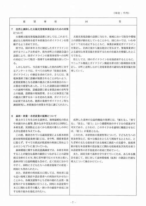 栃木県議会<民進党・無所属クラブ>年度中間期 政策推進・予算化要望 知事より回答が!⑩