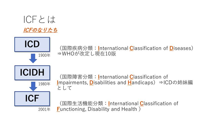 ICF 国際生活機能分類の成り立ち