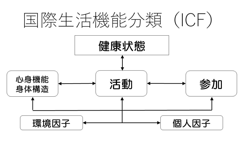 ICF 国際生活機能分類①