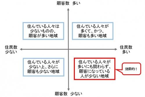 住民数と顧客数による4つの分類
