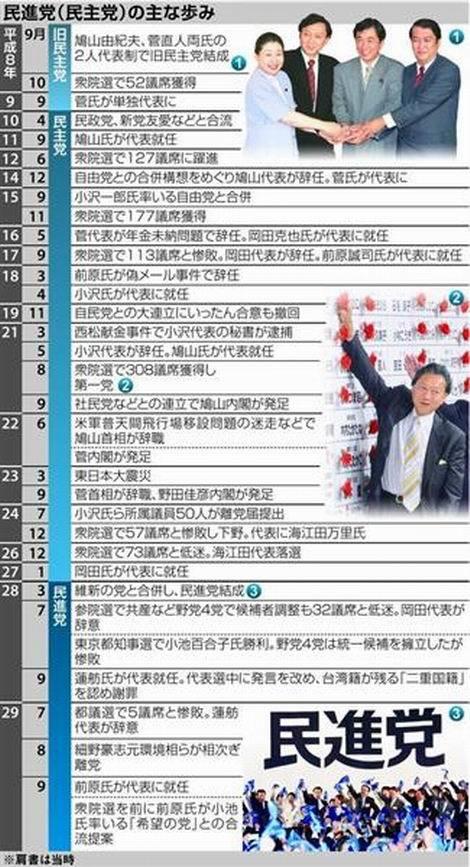 民進党(民主党)の主な歩み(470x867)