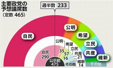 主要政党の推定議席数(470x283)