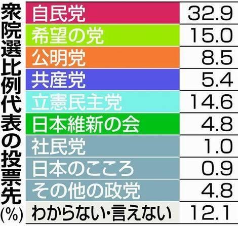衆院選比例代表の投票先(470x446)